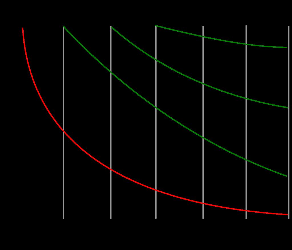 エビングハウスによる忘却曲線