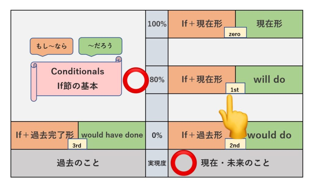 1st Conditionalの表