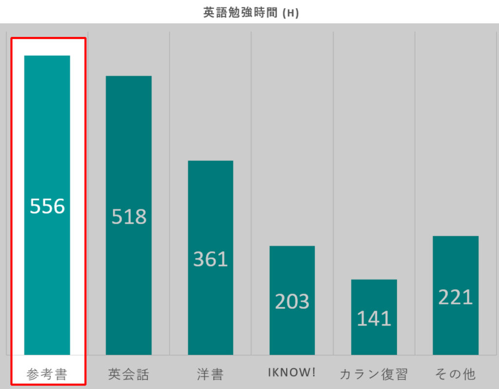 英語勉強2000時間の内訳グラフ