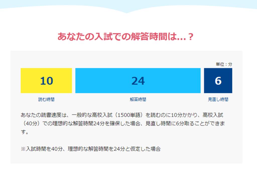 日本速脳速読協会の英語読解速度テスト結果