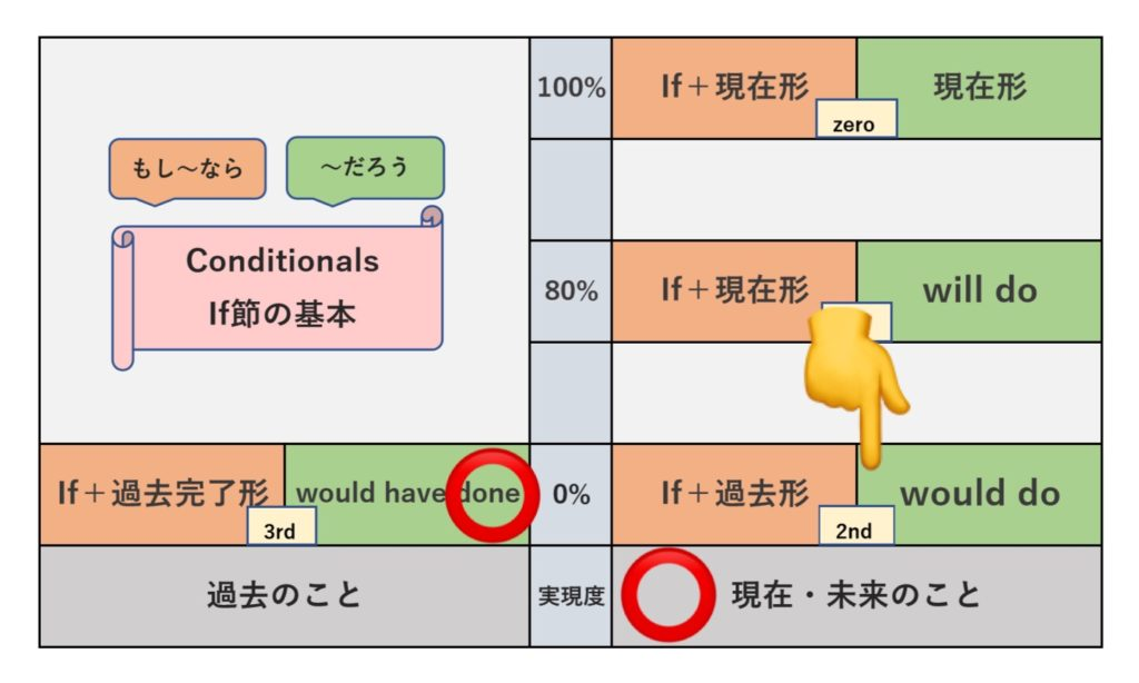 2nd Conditionalの表