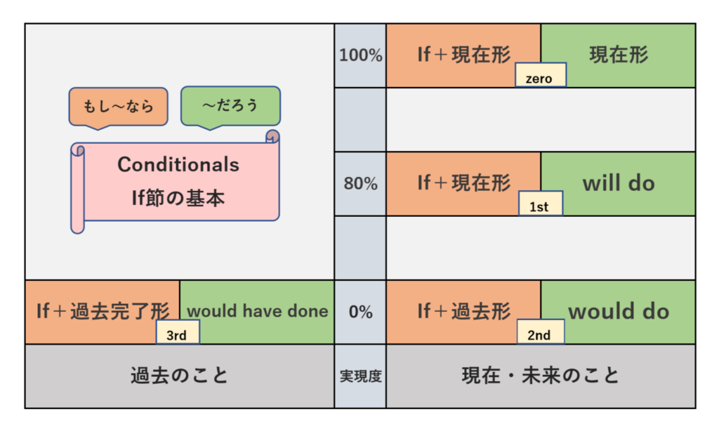 Conditionals<If節>の基本