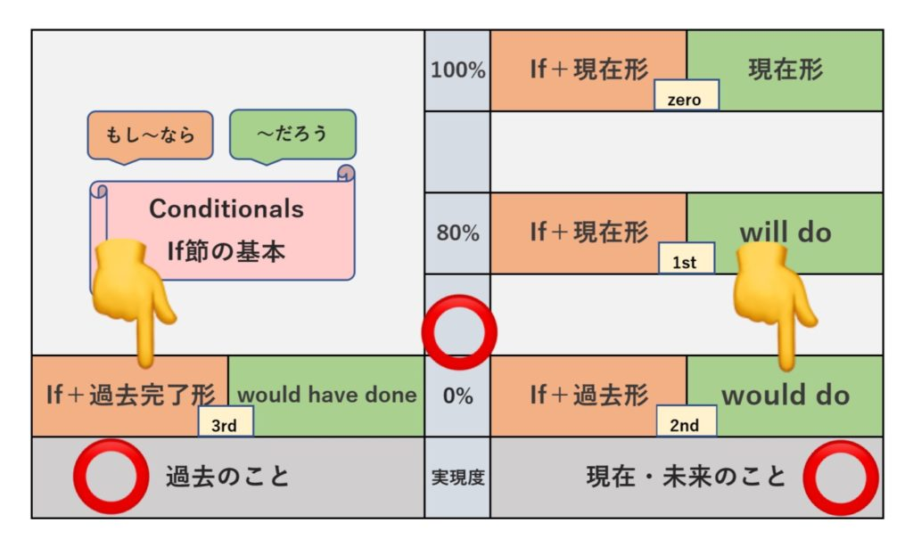 Mixed Conditional (1) の表