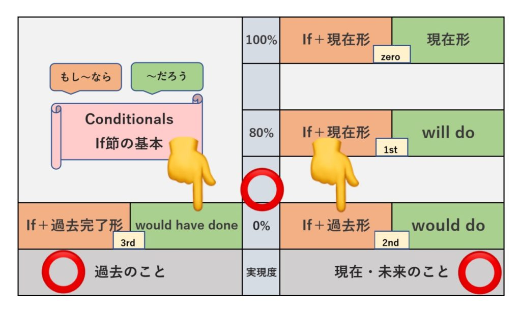 Mixed Conditional (2) の表