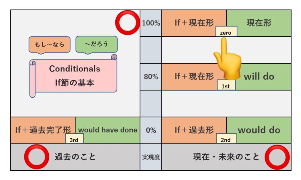 Zero Conditionalの表