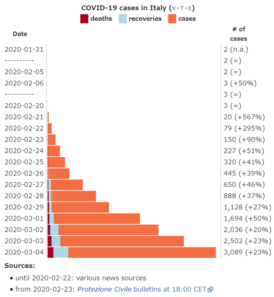 イタリアの新型コロナウイルス感染者数グラフ